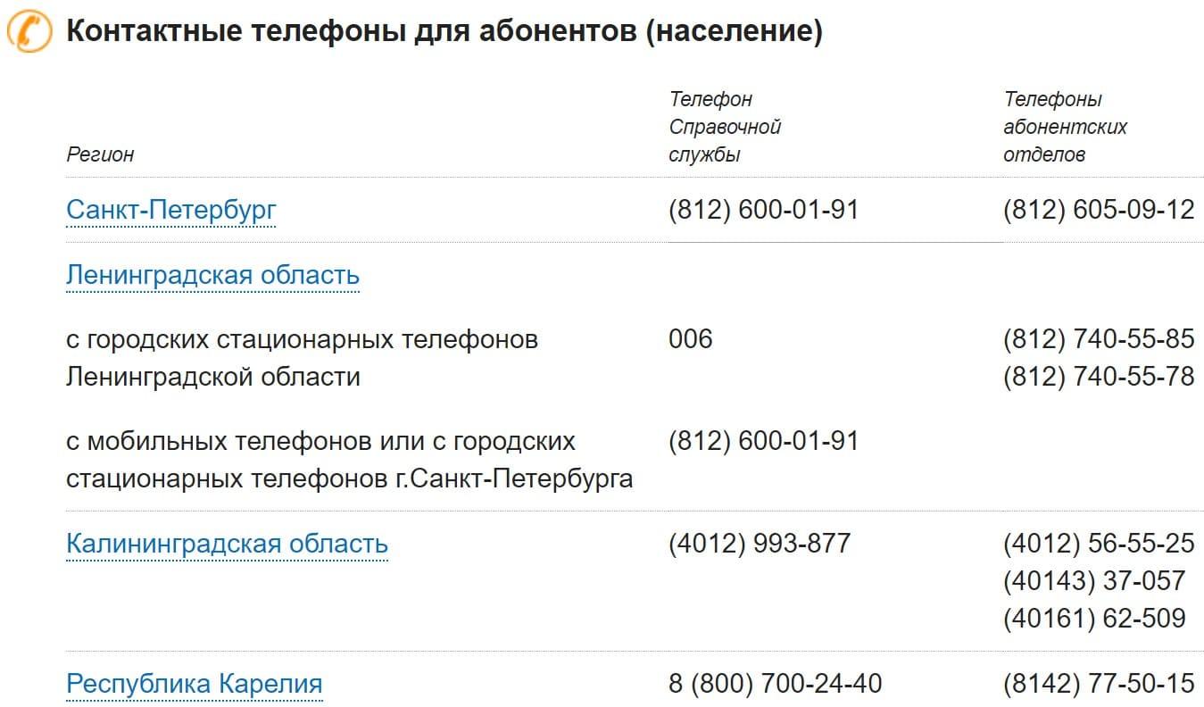 Как позвонить в ПетербургРегионГаз
